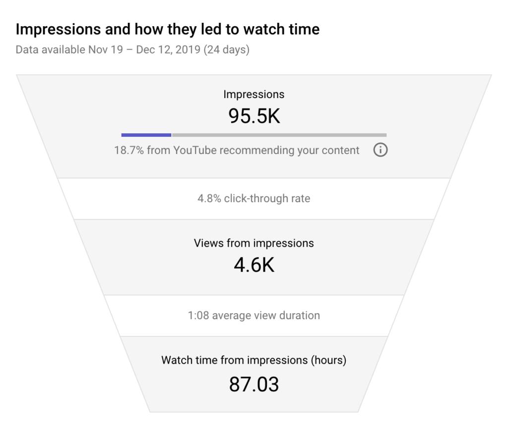 YouTube SEO hack